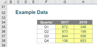 Creating Similar Charts Side By Side Thought Sumproduct