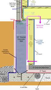 Adding Insulation To Basement Walls Best Basement - Finish basement walls