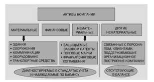 Тема Активы и капитал организации Студопедия Активы и капитал организации реферат