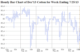 Cotton Commodity Price Chart Cotton Marketing And Risk Management Futures Prices
