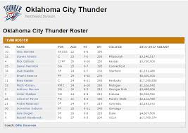 Okc Depth Chart Life Without Durant Oklahoma City Thunder Nba 2k16