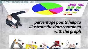Reading Interpreting Circle Graphs Central Angles