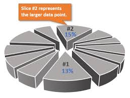Make A 3d Pie Chart When To Use Pie Charts In Dashboards Best Practices