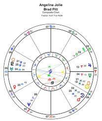 Soulmate Composite Chart The Astrology Of Relationships Fated The Yod In The