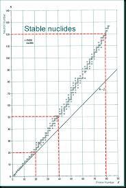 Cyberphysics Radioactivity Stability