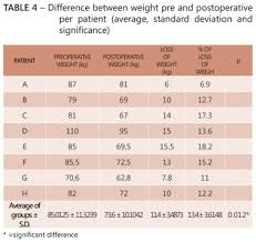 Comparison Of Ghrelin Plasma Levels Between Pre And
