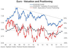 Eur Usd Investing Chart Euro Eurusd From Good Buy To Goodbye