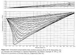 Nitrogen Pressure Chart Solved Use The Generalised Compressibility Chart To Estim