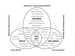 the meaning hypothesis of living a good life virtue happiness integrative meaning centered model of good life