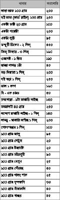 Diet Chart For Bangladeshi Girl Diet Chart For Bangladeshi Girl Bangla Weight Loss Guide
