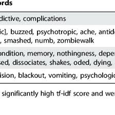 Words Specific To Each Plateau Download Table