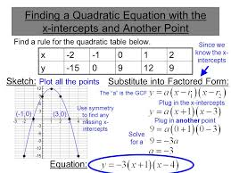 find a rule for the quadratic table below 3 finding a quadratic equation with the x intercepts and another point