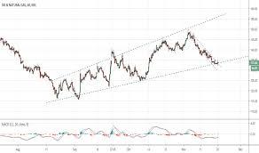 Ongc Stock Chart Ongc Stock Price And Chart Nse Ongc Tradingview India