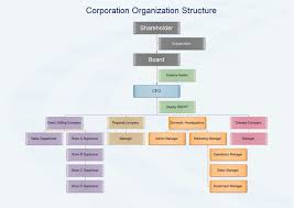 Corporate Management Structure Chart Corporation Organization Structure Examples