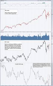 Rut Chart S P 500 Large Cap Index And Rut Daily Feb 2017 Mar 2018