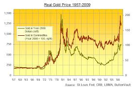 Bullionvault Chart Gold The Real Gold Price Analysis The Market Oracle