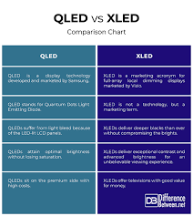 Vizio Tv Comparison Chart Difference Between Xled And Qled Difference Between