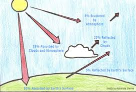 global warming essay for kids about global warming essay for kids