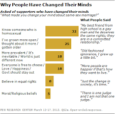 growing support for gay marriage changed minds and changing when those who say they have shifted to supporting same sex marriage are asked why their views changed people offer a range of answers