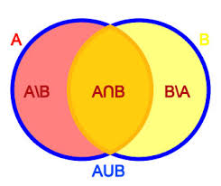 Probability Of A Given B Venn Diagram How Do You Find The Probability Of P A And B Mathematics