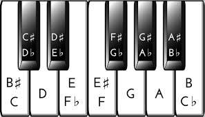 Piano Key Chart Key Notes Flats And Sharps Keyboard