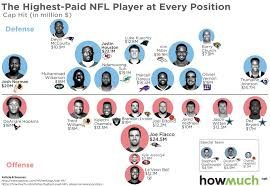 This Chart Of The Highest Paid Nfl Players At Every Position