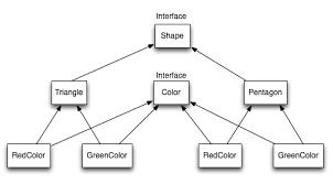 Bridge Design Pattern Beauteous Bridge Design Pattern In Java JournalDev