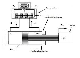 Electro Hydraulic Servo Valve Download Scientific Diagram