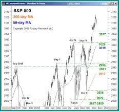 Chart Of The Week Price Trend S P 500 Spx Traders