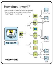xenarc technologies 700tsh 7 touchscreen led lcd monitor w 7 touchscreen led lcd monitor w hdmi dvi vga av inputs