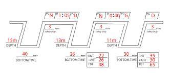 Padi Dive Chart Pdf How To Use The Padi Rdp Part 1 Jump Sail Dive