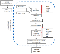 Flow Chart For The Spatial Data Unit Generation Process