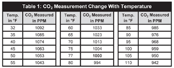 Co2 Pressure Temperature Chart Psi Effects Of Temperature And Barometric Pressure On Co2