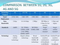 1g 2g 3g 4g 5g Comparison Chart Comparison Between 1g 2g 3g 4g And 5g In 2019