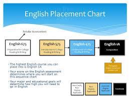 Smc English Chart Smc Math Placement Chart Jaffe Acsa Powerpoint Online