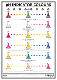 Color Chart For Universal Indicator The Colours Chemistry Of Ph Indicators Compound Interest