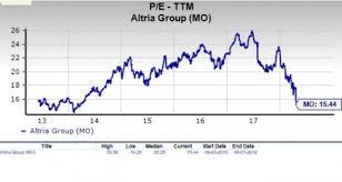 Cstp Chart 2018 Should Value Investors Consider Altria Mo Stock Now Nasdaq