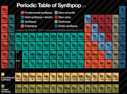 Periodic Table of Synthpop - Home   Facebook