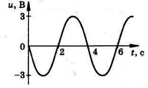 Часть  А1 Проволочная катушка присоединена к гальванометру Она поворачивается вокруг магнита находящегося внутри нее Что будет показывать гальванометр