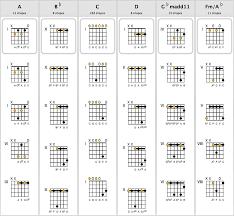 Chordaid Chord Charts For Guitar Ukulele Mandolin