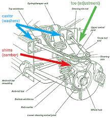 Lotus Elise Maintenance Suspension Alignment