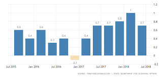 Swiss Charts 2015 Swiss Q2 Gdp Growth Stronger Than Expected