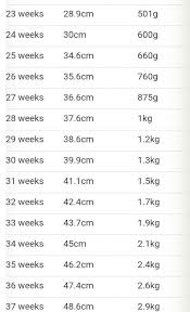 Baby Weight Chart In Pregnancy In Grams Thelifeisdream