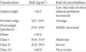 Who Body Mass Index Bmi Classification 1 Download Table