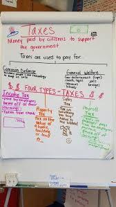 Types Of Taxes Anchor Chart Teaching Economics Teaching