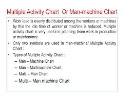 Man Machine Chart Process Chart Powerpoint Slides