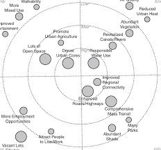 Bulls Eye Chart Of Village Level Vision Elements Village Af