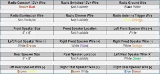 2014 ford focus radio wiring diagram realestateradio us ford focus radio wiring diagram 2002 2012 ford focus radio wiring diagram what the wire colors are and