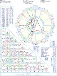Al Madrigal Natal Birth Chart From The Astrolreport A List
