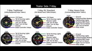 trailer plug wiring diagram 7 way australia connector ford for bunch 7 way trailer plug wiring diagram ford f250 7 way trailer plug wiring diagram ford inspirational magnificent remarkable pin